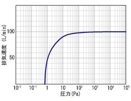 GP-100V圧力曲線図